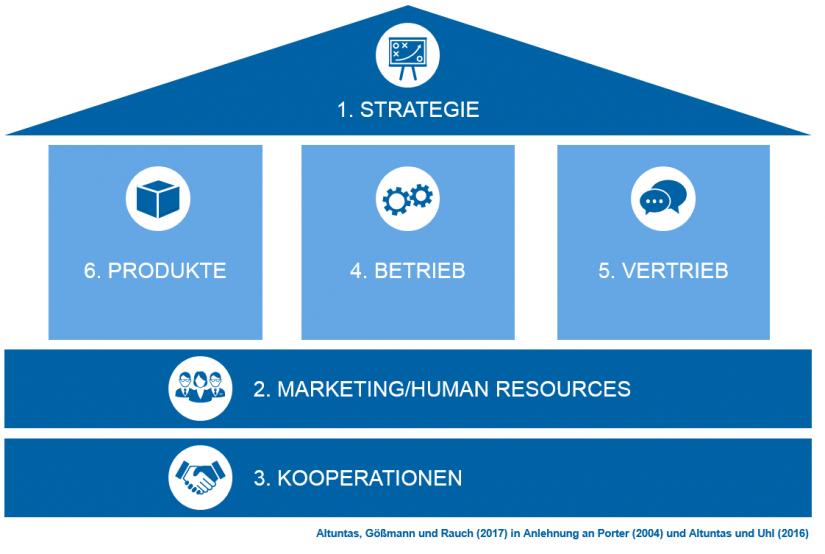 Grafische Darstellung des Digitalisierungshauses – Wertschöpfungskette von Finanzdienstleistern und Ergebnispriorität