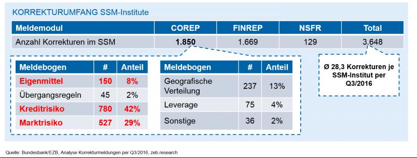 Grafische Darstellung des Umfangs der Korrekturen bei SSM-Instituten