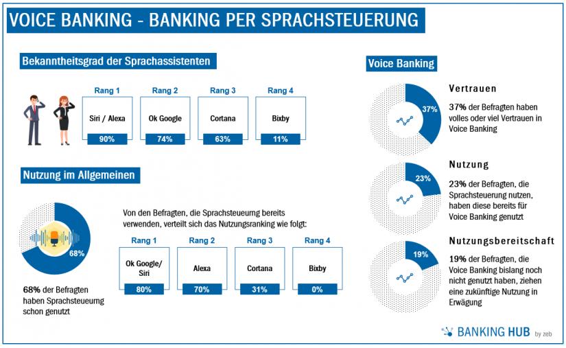 Grafische Darstellung der Umfrageergebnisse zu Voice Banking - Banking per Sprachsteuerung