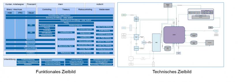 Grafische Darstellung der Zielbilder BI-Projekte – zwei Perspektiven