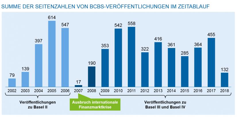 Grafische Darstellung der Summe der Seiten der BCBS-Veröffentlichungen im Zeitablau | Zehn Jahre Regulierung nach der Finanzmarktkrise: Regulierungsinitiativen