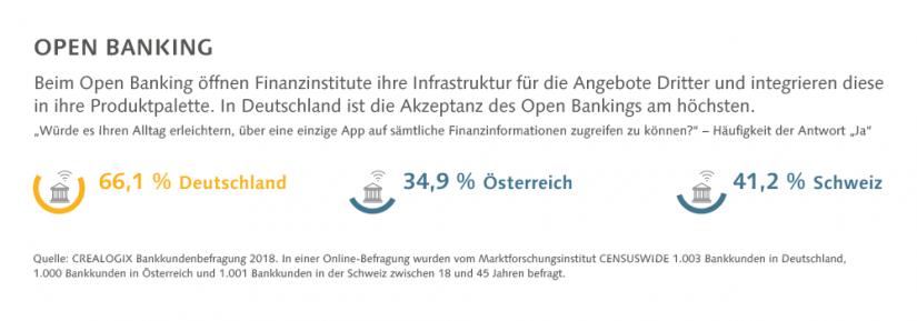 Grafischer Auszug aus Ergebnissen der Bankkundenbefragung: