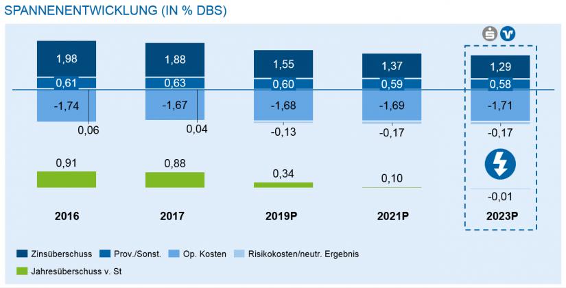 Grafische Darstellung der Spannenentwicklung (in Prozent der DBS) / Kostenranking und Impulse für deutsche Regionalbanken