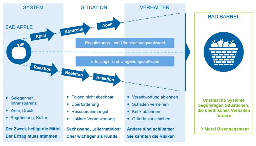 Grafische Darstellung: Systeme schaffen Situationen, und Situationen prägen Verhalten – Fehlverhalten ist meist Folge unethischer Systeme und nicht moralisches Versagen von Einzelpersonen | Wege aus der reaktiven Risikokultur: Mit (mehr) Sicherheit die Leistung steigern