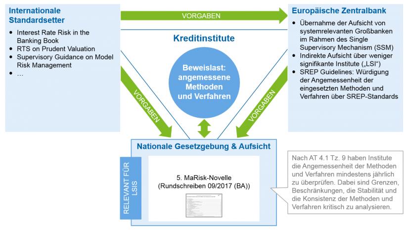 Grafische Darstellung regulatorische Rahmenbedingungen – Angemessenheitsprüfung der Risikomessverfahren