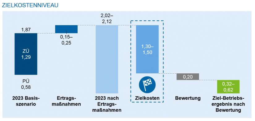 Grafische Darstellung des Zielkostenniveaus / Kostenranking und Impulse für deutsche Regionalbanken