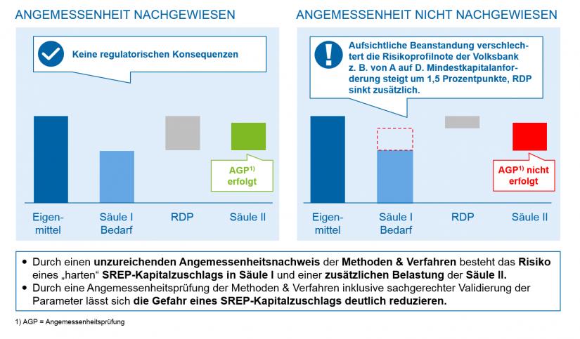 Grafische Darstellung Steuerungswirkung SREP-Zuschlag – Angemessenheitsprüfung der Risikomessverfahren