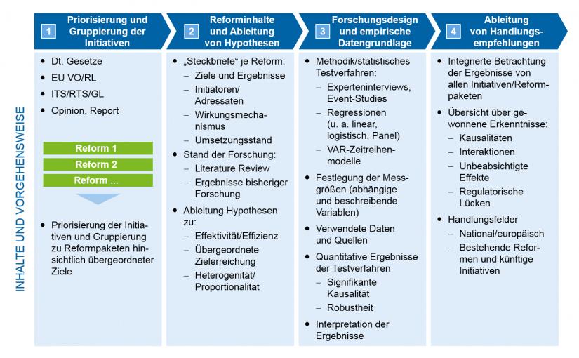 Grafische Darstellung des zeb-Vorgehensmodells im Überblick | Zehn Jahre Regulierung nach der Finanzmarktkrise: Regulierungsinitiativen