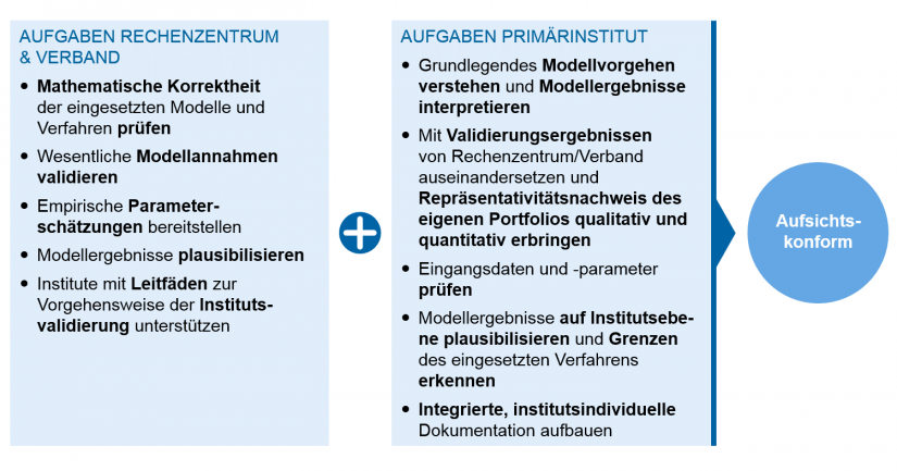 Grafische Darstellung Aufgabenteilung in der Angemessenheitsprüfung – Angemessenheitsprüfung der Risikomessverfahren