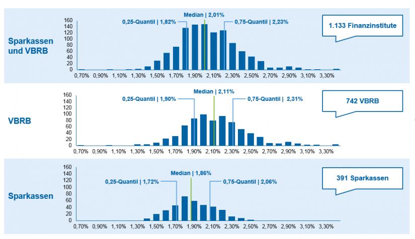 Grafische Darstellung der zentralen Aussagen / Kostenranking und Impulse für deutsche Regionalbanken