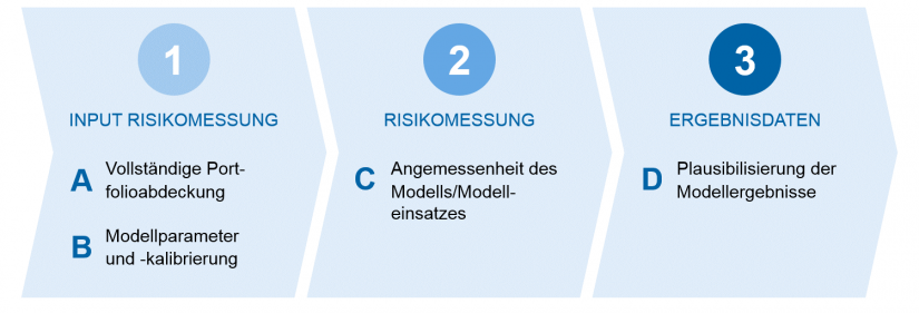Grafische Darstellung Prüfungsprozess zur Angemessenheitsprüfung – Angemessenheitsprüfung der Risikomessverfahren