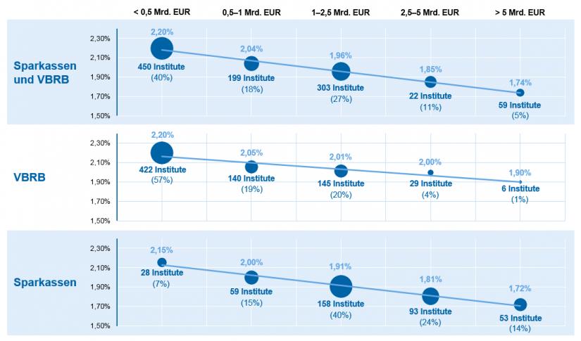 Grafische Darstellung der Verteilung Ø-BBS 2012–2016 nach Größenklassen (in Prozent der DBS) / Kostenranking und Impulse für deutsche Regionalbanken