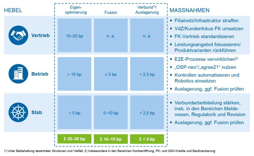 Grafische Darstellung der Handlungsfelder und Stellhebel / Kostenranking und Impulse für deutsche Regionalbanken