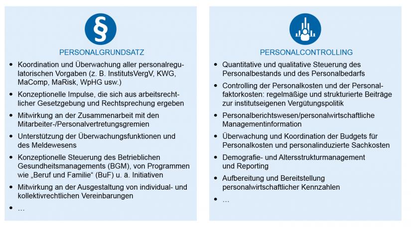 """Grafische Darstellung: Personalgrundsatz und Personalcontrolling zur """"Die Personalorganisation von morgen"""""""