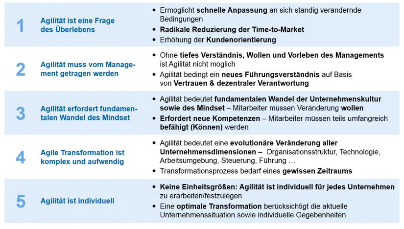 Agile Transformation – Buzzword oder Zukunftssicherung? Graphische Darstellung zentraler zeb-Beliefs