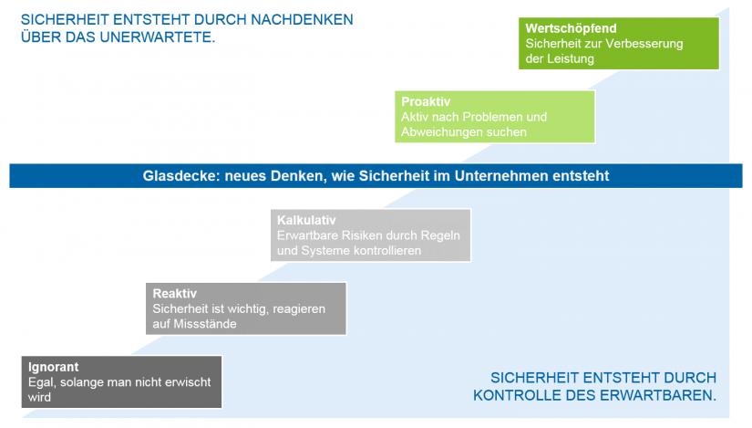 Wege aus der reaktiven Risikokultur: Grafische Darstellung des Modells zur Verbesserung der Sicherheitskultur im Krankenhaus (nach einem Modell des UniversitätsSpitals Zürich)
