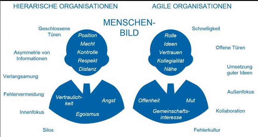 Schaubild: Hierarchische Organisationen vs. agile Organisationen