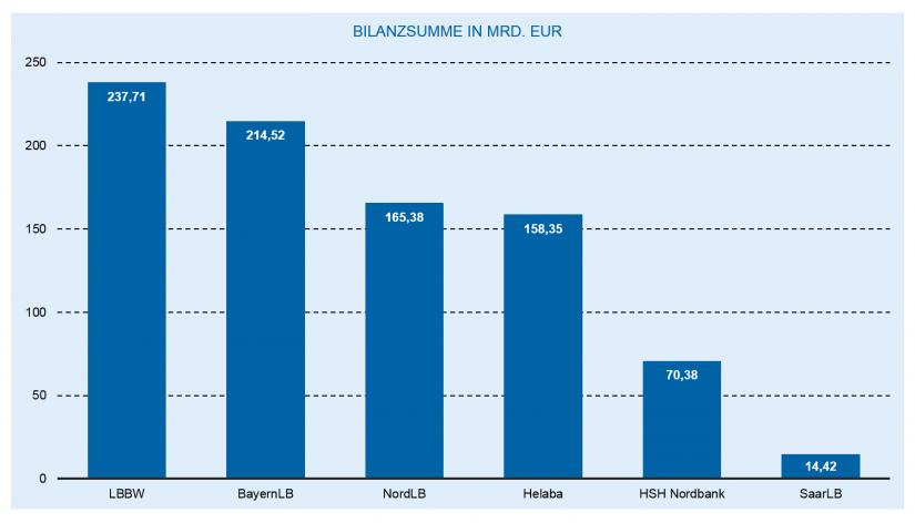 Die Entwicklung des deutschen Bankenmarkts 2018: Die deutschen Landesbanken nach Bilanzsumme / Bankenjahr 2018
