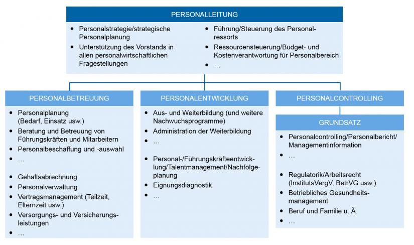 """Grafische Darstellung: Aufbauorganisation – Beispiel zur """"Die Personalorganisation von morgen"""""""