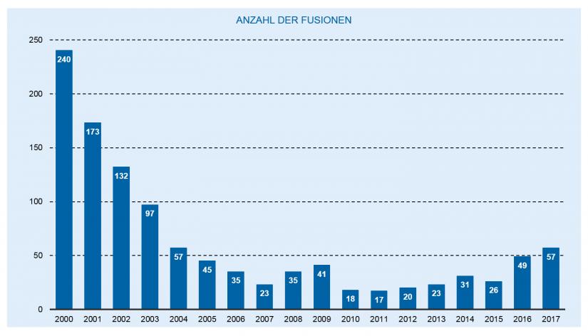 Die Entwicklung des deutschen Bankenmarkts 2018: Fusionen von Volks- und Raiffeisenbanken / Bankenjahr 2018
