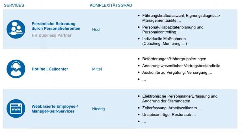 """Grafische Darstellung: Triage-Idee im Personalmanagement zur """"Die Personalorganisation von morgen"""""""