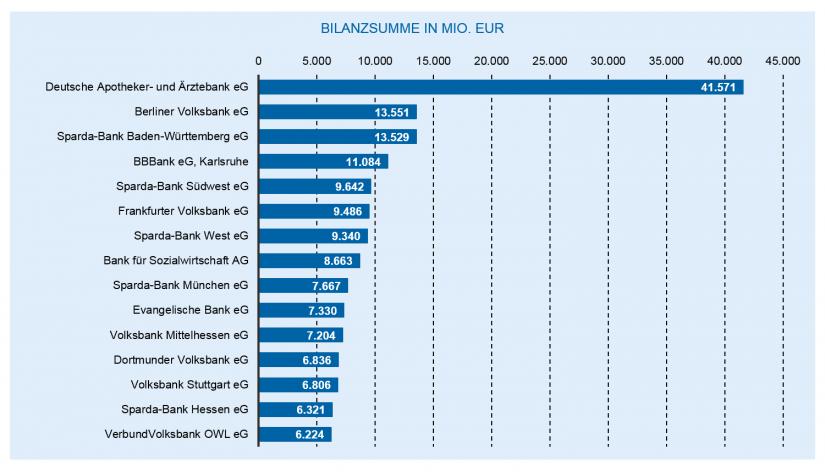 Die Entwicklung des deutschen Bankenmarkts 2018: Die größten Volks- und Raiffeisenbanken nach Bilanzsumme / Bankenjahr 2018