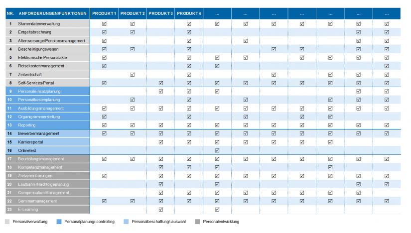 """Grafische Darstellung: Auszug aus Anforderungskatalog für HR-Software """"Die Personalorganisation von morgen"""""""