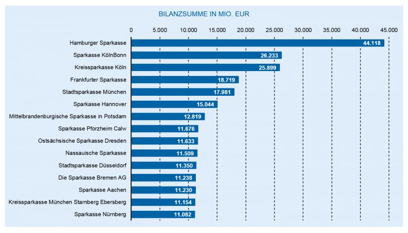 Die Entwicklung des deutschen Bankenmarkts 2018: Die größten Sparkassen nach Bilanzsumme / Bankenjahr 2018