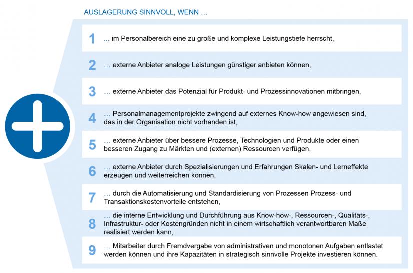 """Grafische Darstellung: Argumente für die Auslagerung """"Die Personalorganisation von morgen"""""""