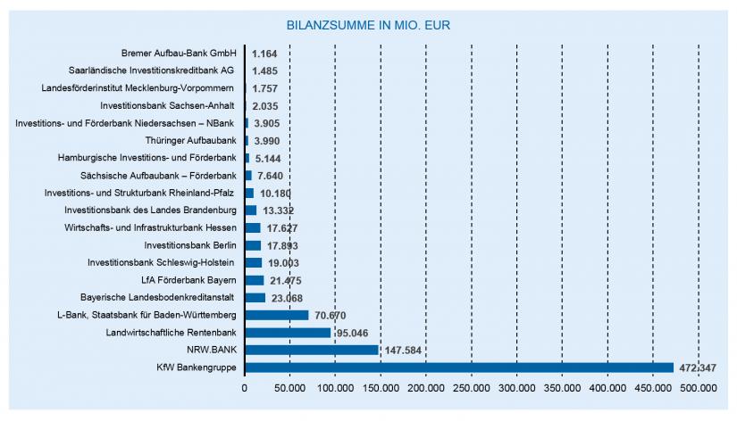 Die Entwicklung des deutschen Bankenmarkts 2018: Die deutschen Förderbanken / Bankenjahr 2018
