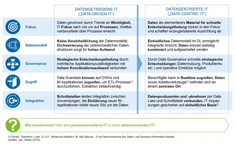 """Grafische Darstellung der Eigenschaften eines datenzentrierten und datengetriebenen IT-Modells im Vergleich in """"Wie Banken zu Technologieunternehmen transformieren"""""""