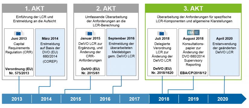 """Grafische Darstellung Chronologie der LCR zu """"3. Akt LCR – Feinjustierung oder LCR 3.0?"""""""