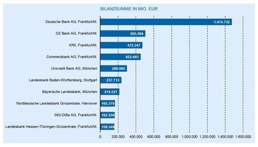 Die Entwicklung des deutschen Bankenmarkts 2018: Die zehn größten deutschen Banken nach Bilanzsumme / Bankenjahr 2018