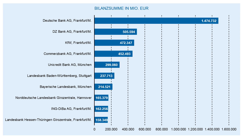 Liste Banken Deutschland