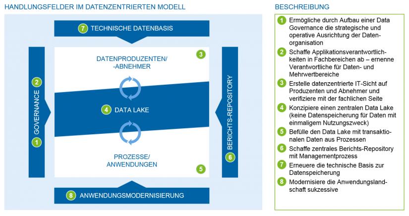 """Grafische Darstellung zeb data centricity framework in """"Wie Banken zu Technologieunternehmen transformieren"""""""