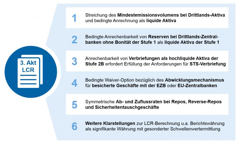 """Grafische Darstellung Übersicht der wesentlichen Änderungen DelVO LCR zu """"3. Akt LCR – Feinjustierung oder LCR 3.0?"""""""