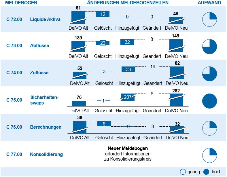 """Grafische Darstellung der Übersicht der Änderungen und Indikation des Implementierungsaufwandes der neuen LCR-Meldebögen in """"3. Akt LCR – Feinjustierung oder LCR 3.0?"""""""