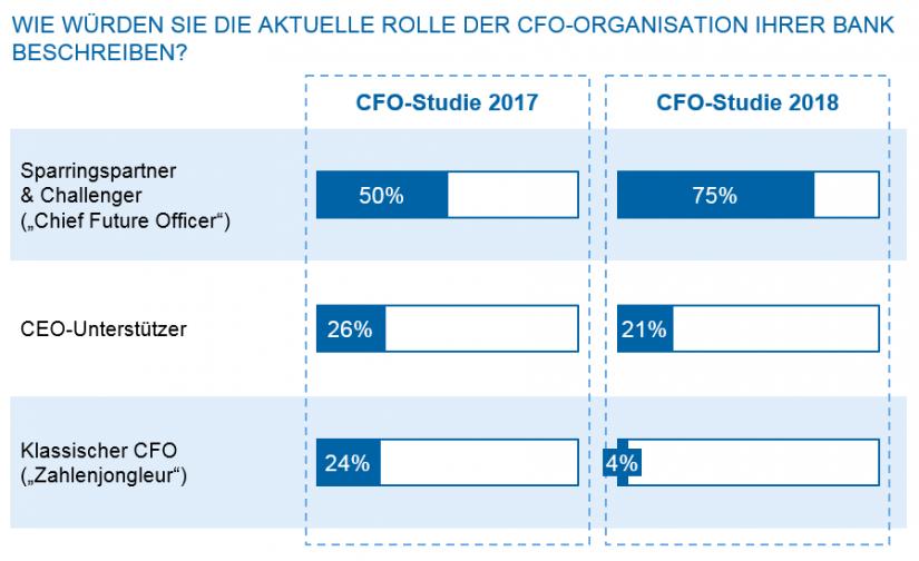 Grafische Darstellung der Rolle der CFO-Organisation in der Bank
