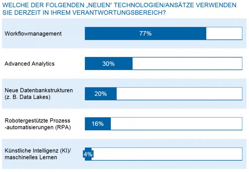 Grafische Darstellung der Technologien im Verantwortungsbereich
