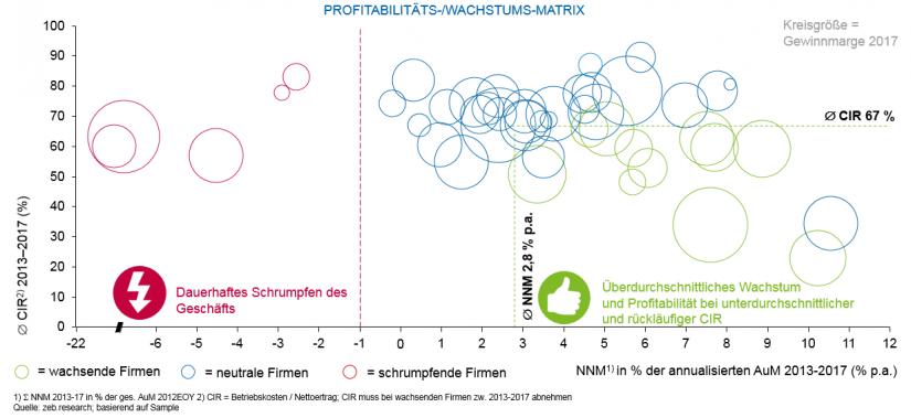 Unternehmensvergleich bzgl. profitablen Wachstums | zeb European Asset Management Study 2019