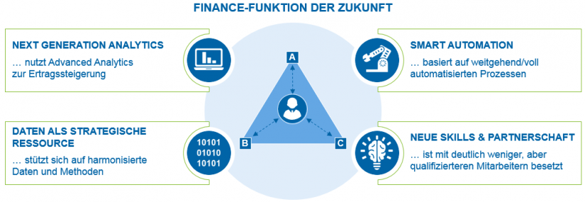 Grafische Darstellung der Finance-Funktion der Zukunft