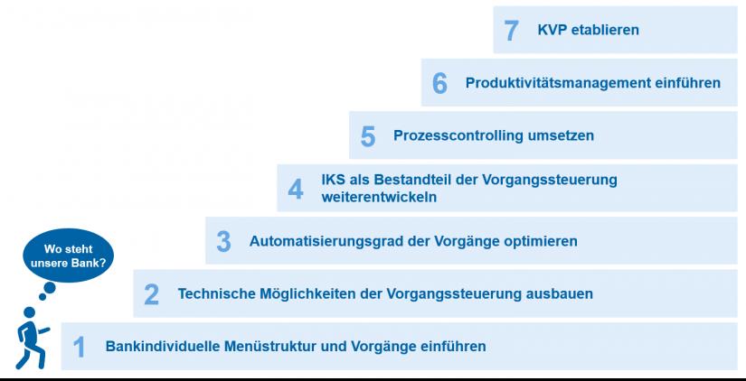 """Sieben Ausbaustufen des Nutzungsgrads von agree21 in """"Erfolgreich auf alle Ausbaustufen von agree21 migriert?"""""""