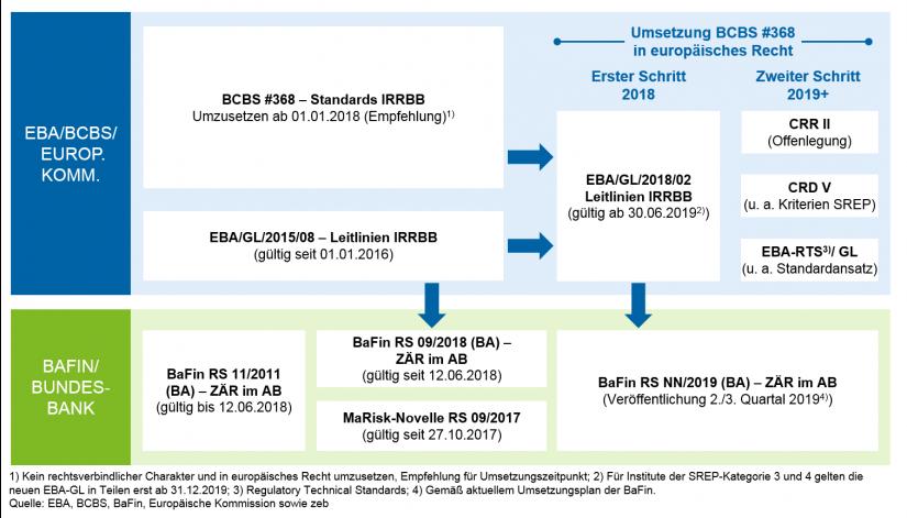 Grafische Darstellung des Zusammenspiels regulatorischer Anforderungen IRRBB in Update des BaFin-Rundschreibens zum Zinsänderungsrisiko