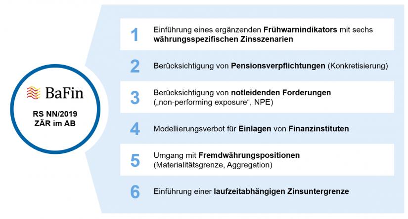 Grafische Darstellung der wesentlichen Neuerungen der Neufassung ggü. BaFin-Rundschreiben 09/2018 in Update des BaFin-Rundschreibens zum Zinsänderungsrisiko