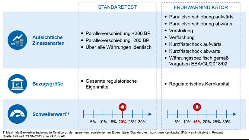 """Grafische Darstellung """"Standardtest vs. Frühwarnindikator"""" in Update des BaFin-Rundschreibens zum Zinsänderungsrisiko"""