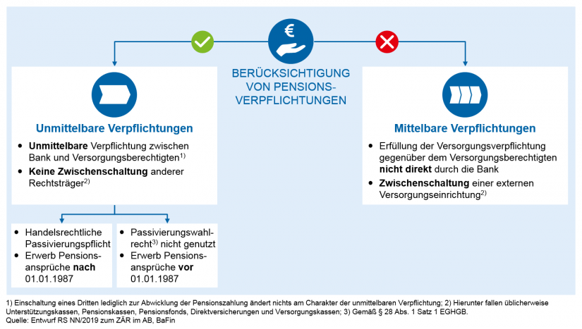 Grafische Darstellung der Berücksichtigung von Pensionsverpflichtungen in Update des BaFin-Rundschreibens zum Zinsänderungsrisiko