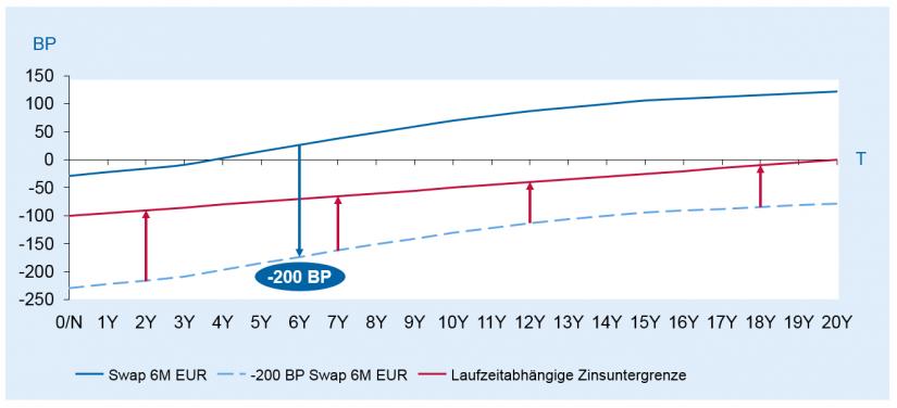 Grafische Darstellung der laufzeitabhängigen Zinsuntergrenze am Beispiel -200 BP-Schock in Update des BaFin-Rundschreibens zum Zinsänderungsrisiko