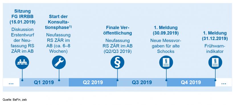 """Grafische Darstellung des """"Fahrplans"""" Neufassung Rundschreiben ZÄR im AB in Update des BaFin-Rundschreibens zum Zinsänderungsrisiko"""