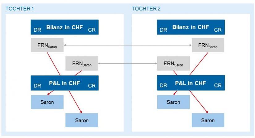 Grafik zum Transaktionsschema, IBOR-Ablöse in der Schweiz
