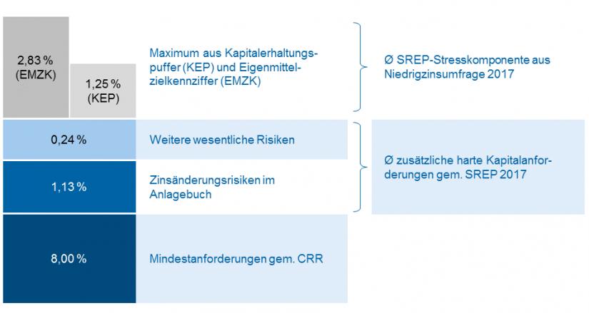 Grafik zu SREP-Gesamtkapitalanforderungen zuzüglich Eigenmittelzielkennziffer LSI 2017